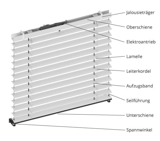 Bauteile eines Außenraffstores