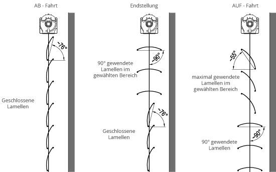 Lichtleittechnik - Stellung der Lamellen