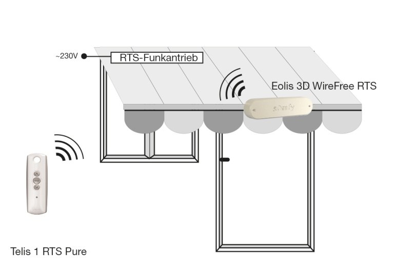 Eolis WireFree Funktion