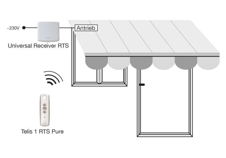 Funkempfänger Universal Receiver RTS Funktion