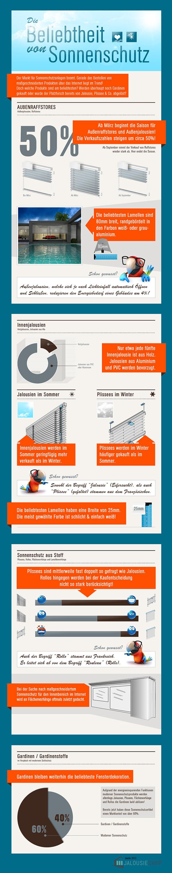 Die Beliebtheit von Jalousien, Plissees und Co. in Onlineshops